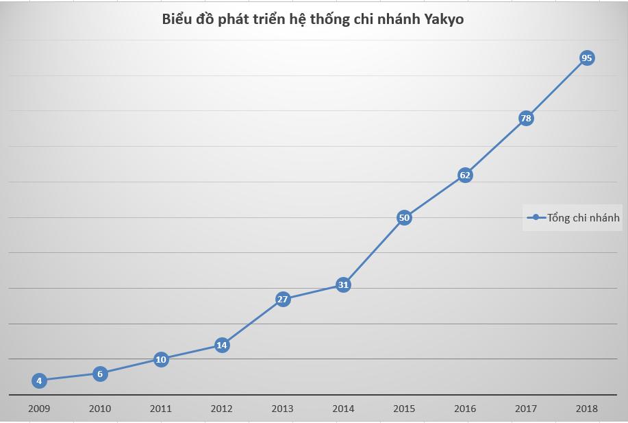 Biểu đồ phát triển hệ thống chi nhánh Yakyo